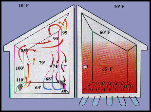 radiant heat in Great Neck And Entire Nassau & parts of Suffolk County.